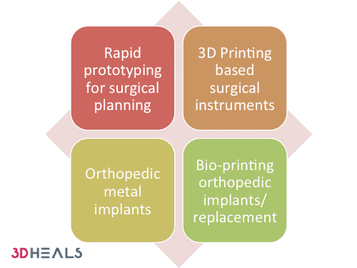 Healthcare 3D Printing in Orthopedics: A Frontier