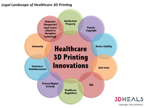 legal landscape of healthcare 3D printing