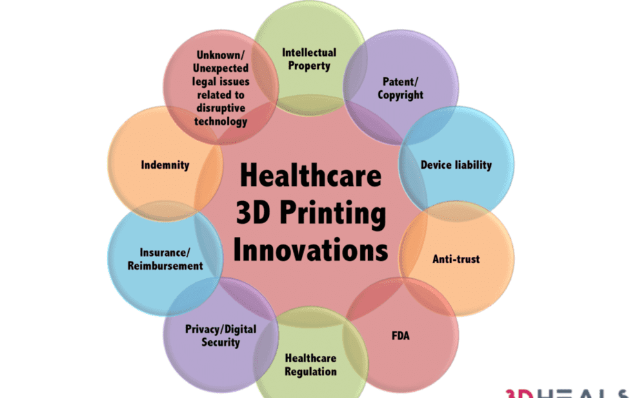 Infographics: Legal Landscape of Healthcare 3D Printing Innovations