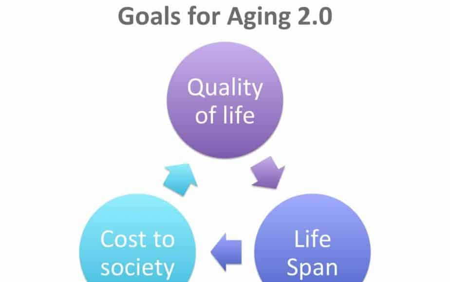 Aging in the Era of 3D Printing (and Bioprinting)