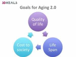 Goals for healthtech for aging
