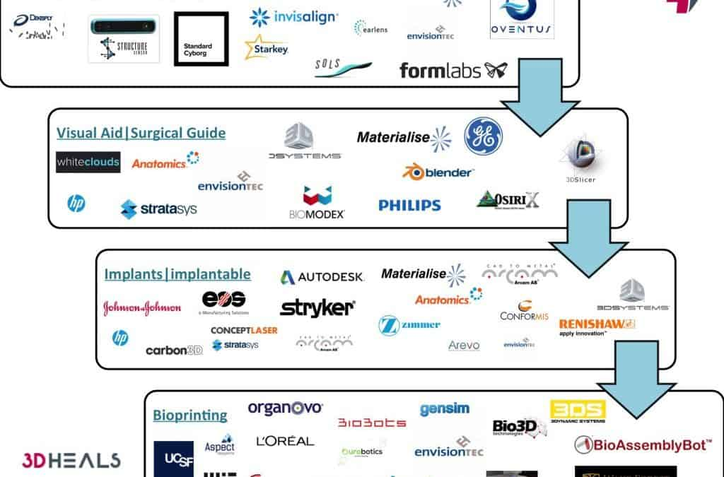 """Infographic: """"OUTSIDE-IN"""": Companies with 3D printing healthcare products"""