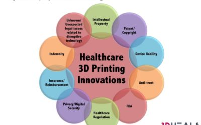 Idea to Implementation: Knowing the Unknown—Regulatory and Legal Issues Related to Pre-surgical Applications Using 3D Printing