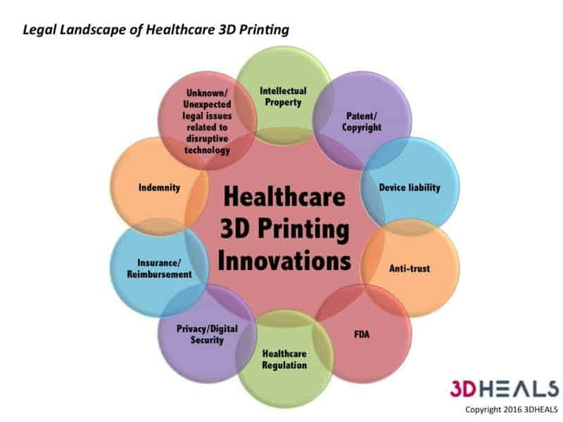 the application of 3 d printing in the medical field As healthcare costs in america continue to skyrocket, with no political  ways in  which 3d printing is already revolutionizing the healthcare industry  3d printing  is performed by telling a computer to apply layer upon layer of.