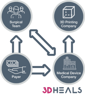 current 3D printing reimbursement process