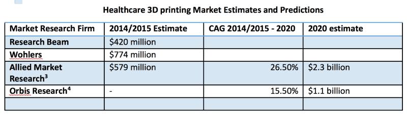 healthcare 3dprinting market estimates