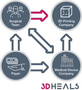future 3D printing reimbursement process